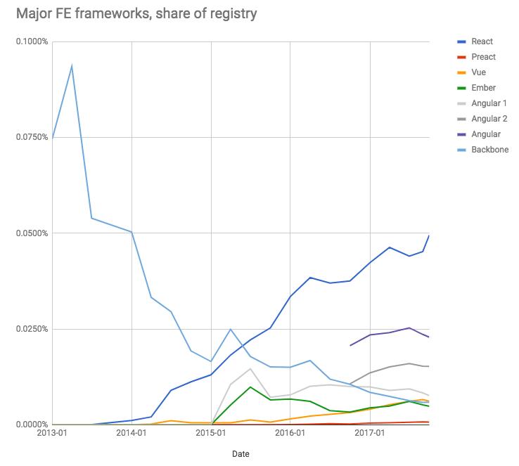 Die Popularität der Frontend-Frameworks in npm