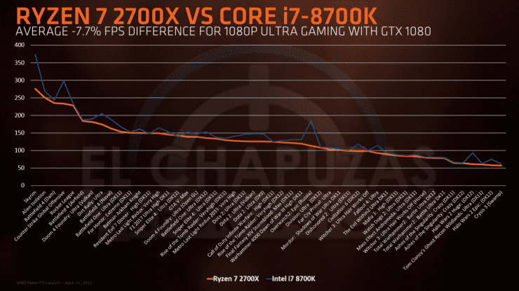 Ryzen 7 2700X vs. Core i7-8700K beim Full-HD-Spielen