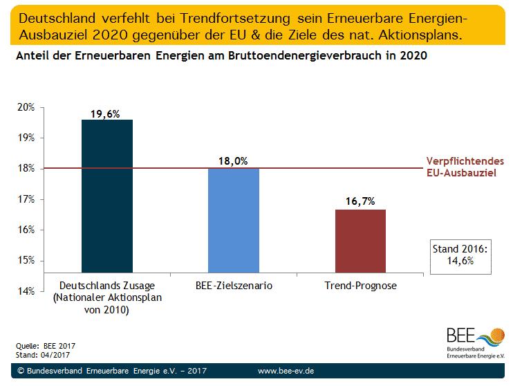 Deutschland bleibt deutlich hinter den von der EU vorgegebenen und selbst gestackten Zielen zurück.