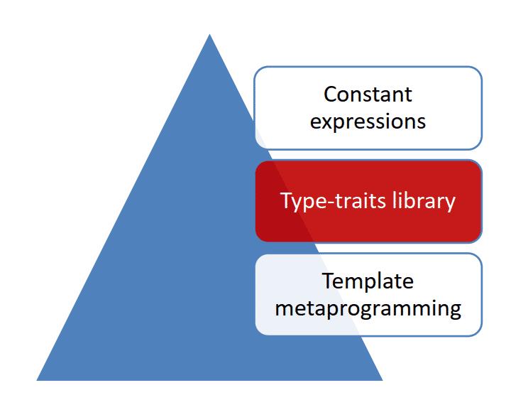 C++ Core Guidelines: Programmierung zur Compilezeit mit der Type-Traits Bibliothek