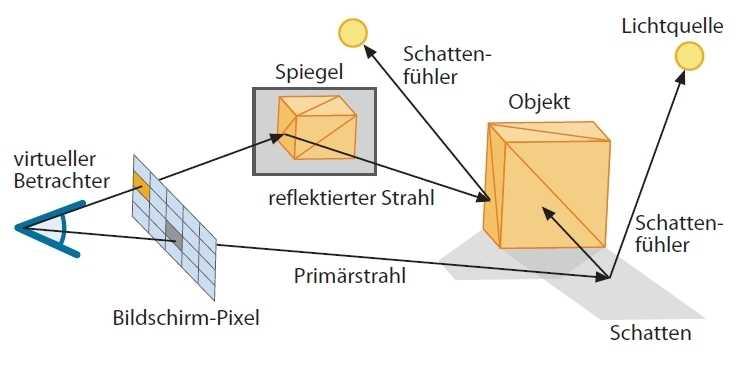 """Das Raytracing-Verfahren schickt """"Sehstrahlen"""" in eine Szene und berechnet mit Sekundärstrahlen auch pixelgenaue Schatten und Reflexionen."""