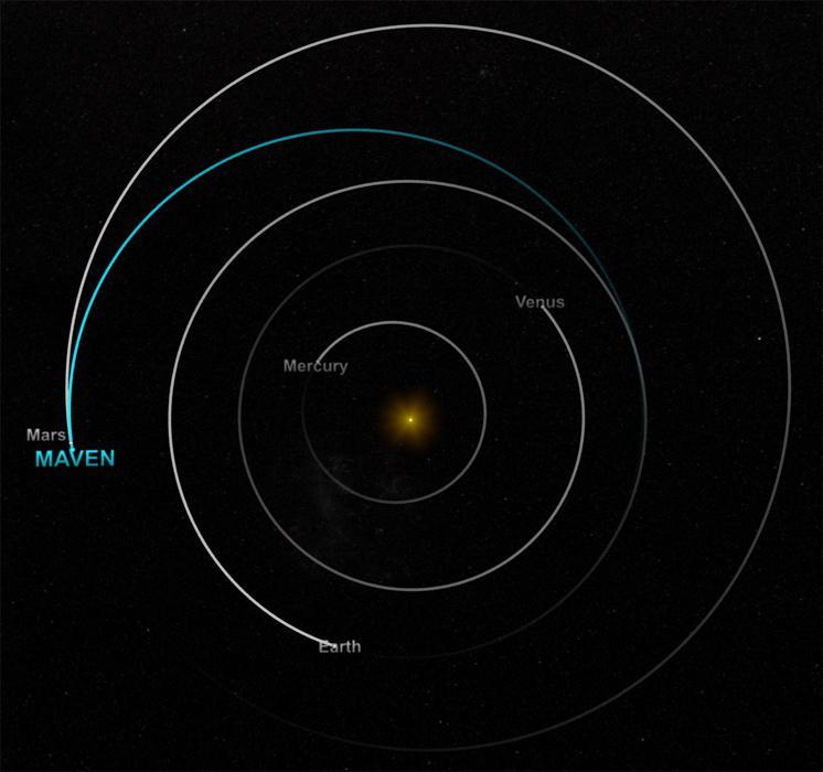 Mavens Route zum Mars