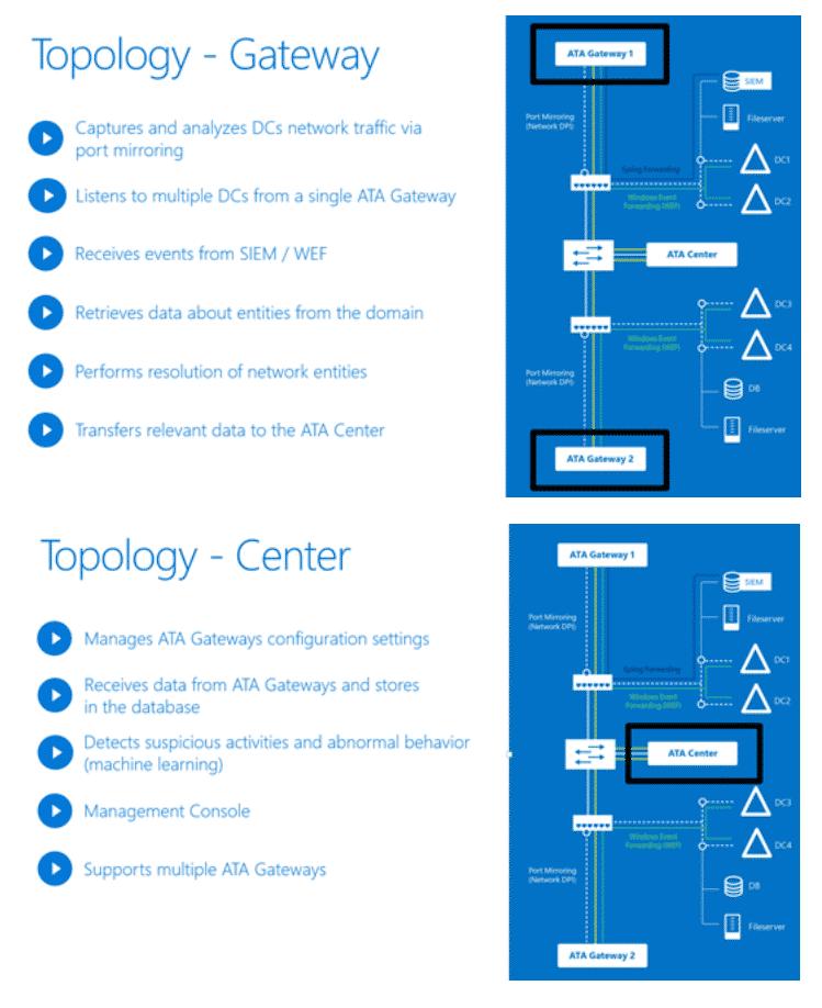 Microsofts Advanced Threat Analytics (ATA) sollen Firmennetze besser gegen Angriffe wappnen und Eindringlinge schneller identifizieren helfen. ATA-Gateways analysieren den Netzverkehr und beobachten Aktivitäten im Active Directory. Das ATA-Center wertet die Informationen aus und präsentiert eine Zeitleiste mit auffälligen Ereignissen.