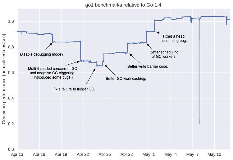 Durch die Änderungen in Version 1.5 konnten die Entwickler einige Verbesserungen in Sachen Performance erreichen.