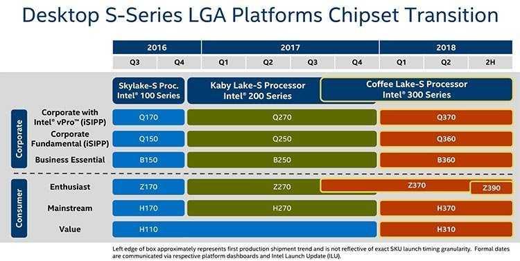 Intels Chipsatz-Roadmap für 2018
