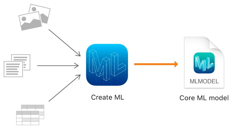 Mit Create ML erstellte Modelle lassen sich über Core ML in Apps einsetzen.