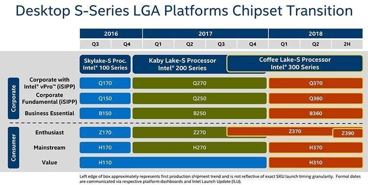 Chipsatz-Roadmap