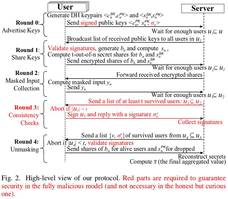Mit einem Overhead von weniger als Faktor 2 sorgt das Protokoll dafür, dass der Server nur die Summe einer Mindestzahl an Updates analysieren kann.