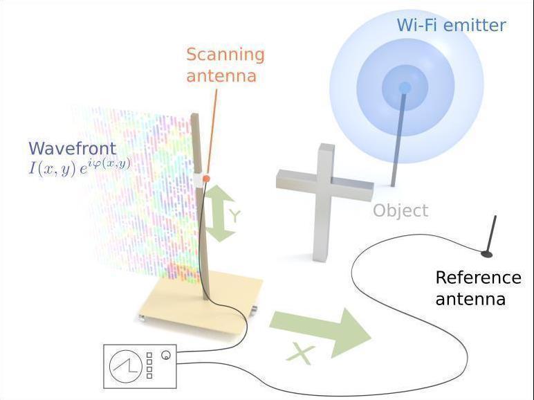 Physiker machen Objekte durch WLAN-Signale sichtbar