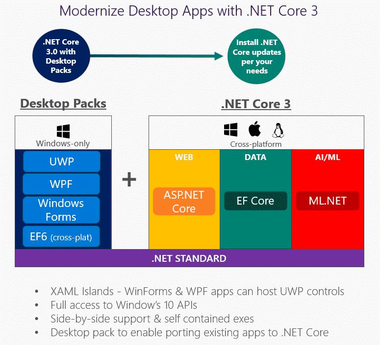 Vorstellungsfolie zu .NET Core 3.0 (Abb. 1)