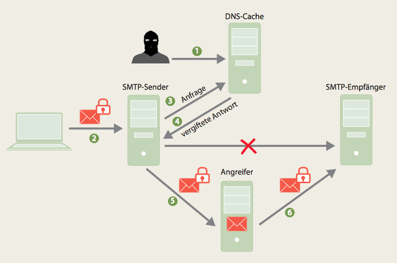 Der verschlüsselte Mail-Transport ist – anders als die Initiatoren suggerieren – nicht gegen Angriffe gehärtet: Zum Beispiel können Angreifer durch Fluten des DNS-Cache mit falschen Antworten den Mailverkehr umleiten. Der Sender hält wegen der falschen DNS-Antwort den Server des Angreifers für das Ziel und gibt ihm Mails preis, die nicht für ihn bestimmt sind.