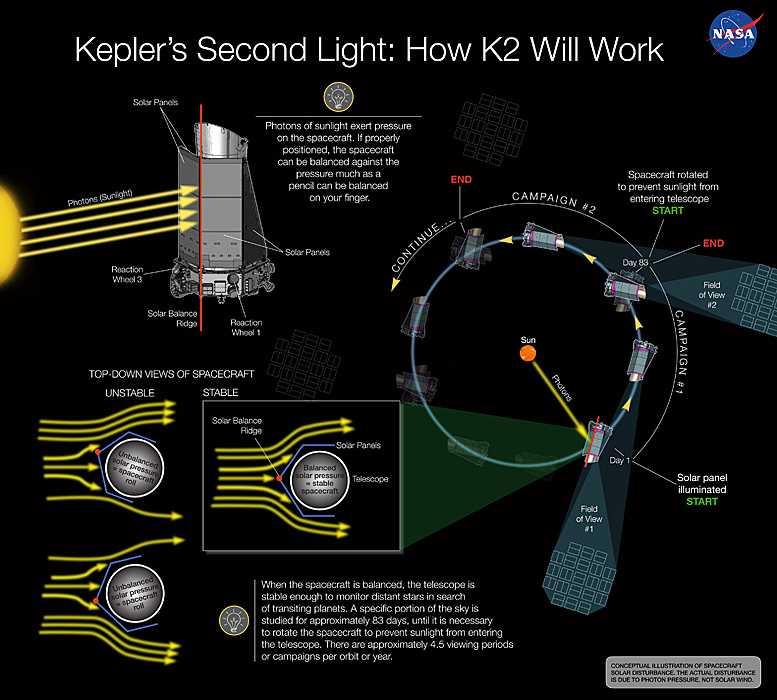 Dank einer trickreichen Rettung kann Kepler wieder Exoplaneten finden.