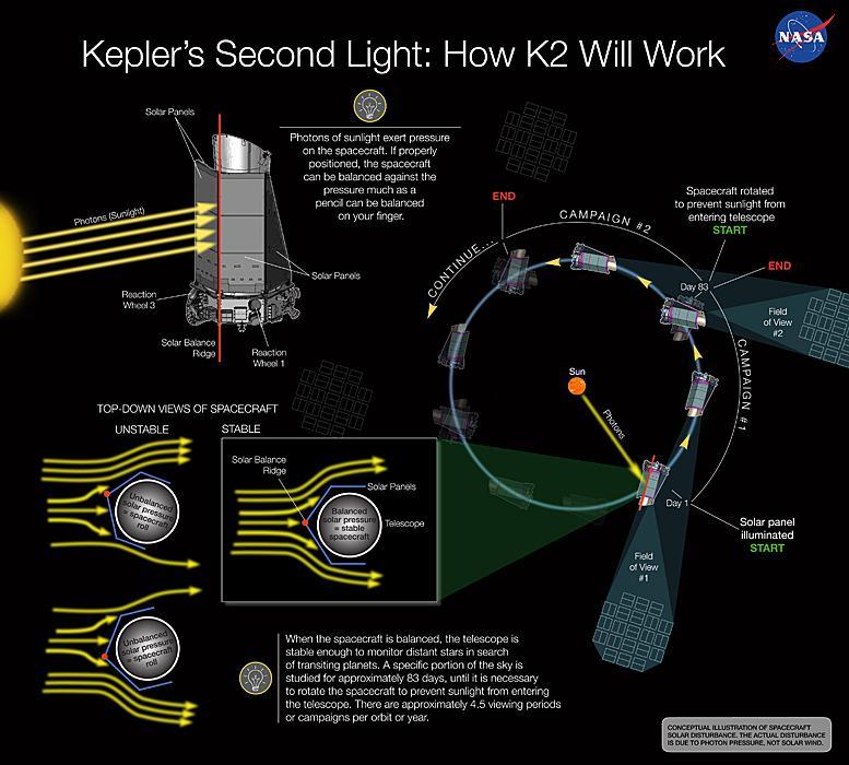 Eine Erklärung der Prozedur zur Wiederinbetriebnahme von Kepler