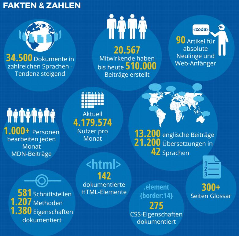 Beeindruckende Fakten zum Gemeinschaftsprojekt.