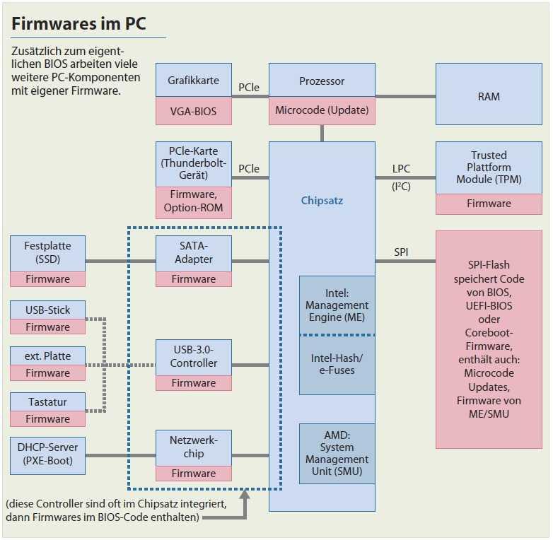 Firmwares im PC
