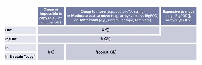 C++ Core Guidelines: Die Regeln für in, out, in-out, consume und forward Funktionsparameter
