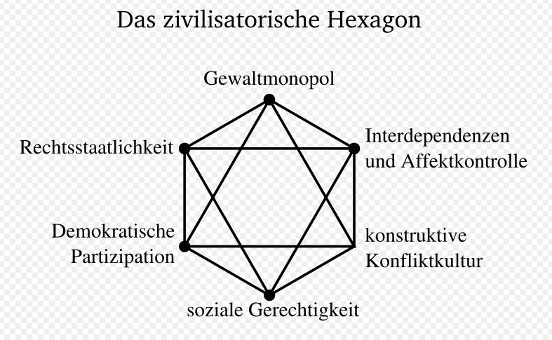 """Das """"zivilisatorische Hexagon"""" von Dieter Senghaas soll die Bausteine für eine stabile und friedliche Gesellschaft zeigen. Das """"Gewaltmonopol"""" steht aus gutem Grund ganz oben: die Bürger sind zu entwaffnen. Wohl auch aus gutem Grund."""