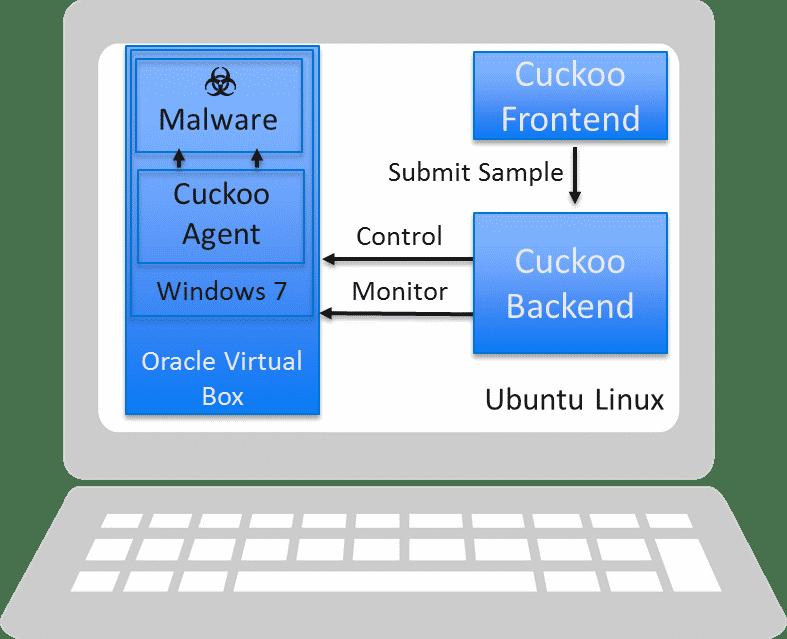 Als Host-System für Cuckoo fungiert häufig ein Linux, auf dem etwa Virtualbox Analyse-VMs bereit stellt.