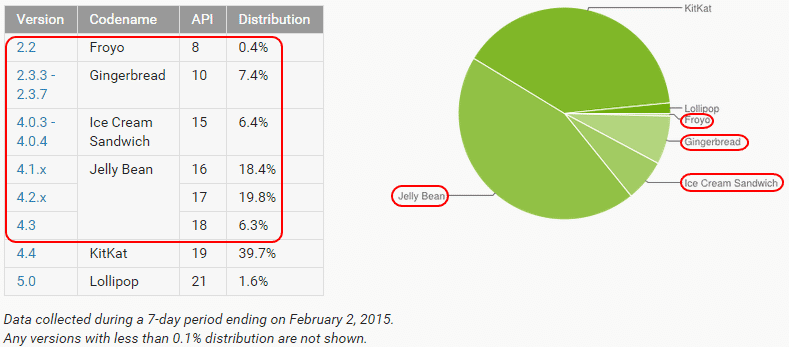 Aktuell nutzt noch mehr als die Hälfte aller Android-Nutzer eine verwundbare Version (4.3 oder älter).
