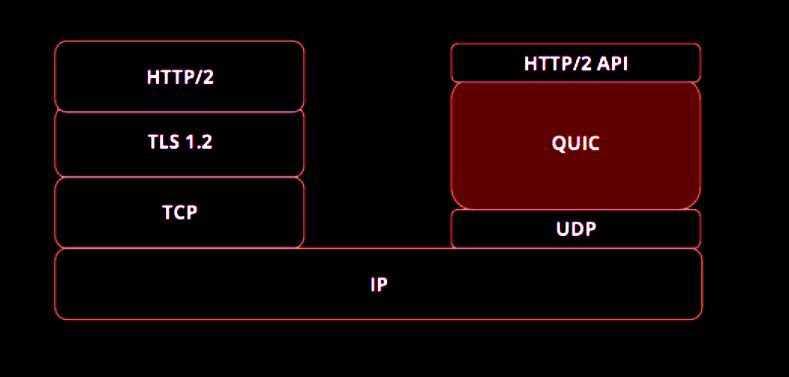 Google: Quic soll vorerst kein IETF-Standard werden