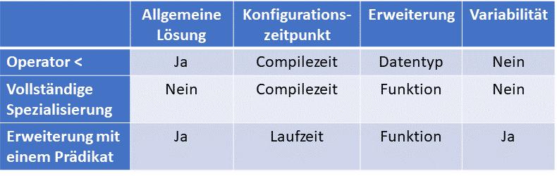 C++ Core Guidelines: Ordnung von benutzerdefinierten Datentypen