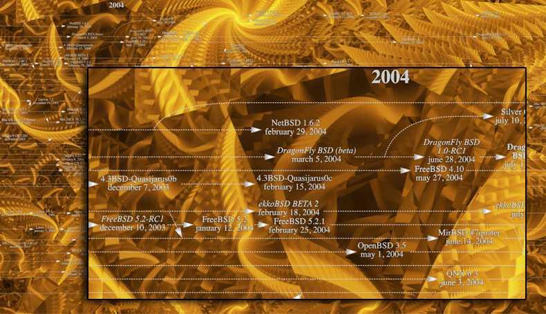 Segment aus der Unix-Geschichte