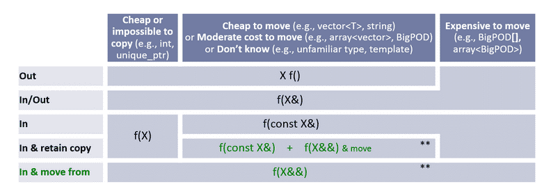 C++ Core Guidelines: Die Regeln für In-, Out-, In-out-, Consume- und Forward-Funktionsparameter