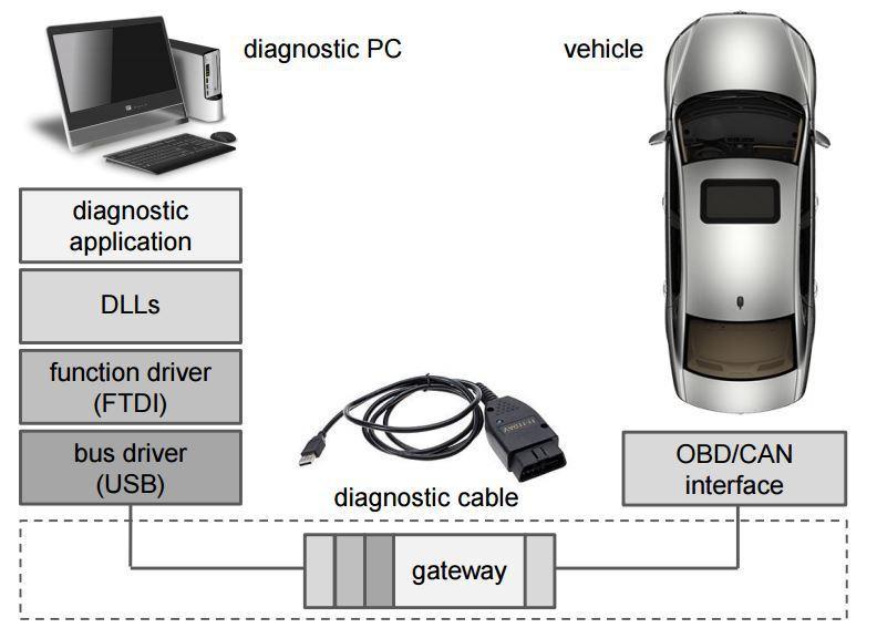 Angreifer könnten Computer in Werkstätten mit Malware infizieren. Diese würde dann als Man in the Middle die Kommunikation zwischen Diagnose-Software Auto manipulieren, um etwa den Airbag zu deaktivieren.