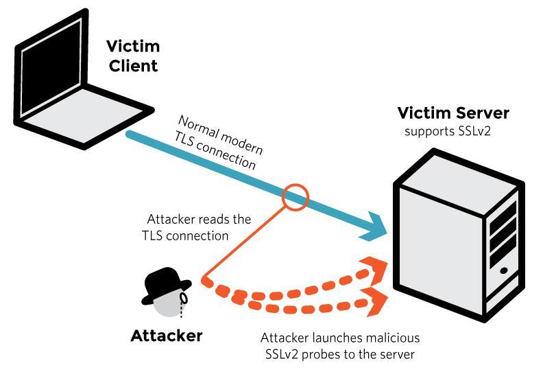 Die Drown-Attacke: Der Angreifer liest den TLS-Traffic passiv mit und greift den Server anschließend über das uralte SSLv2 an, um die Aufzeichnung zu knacken.