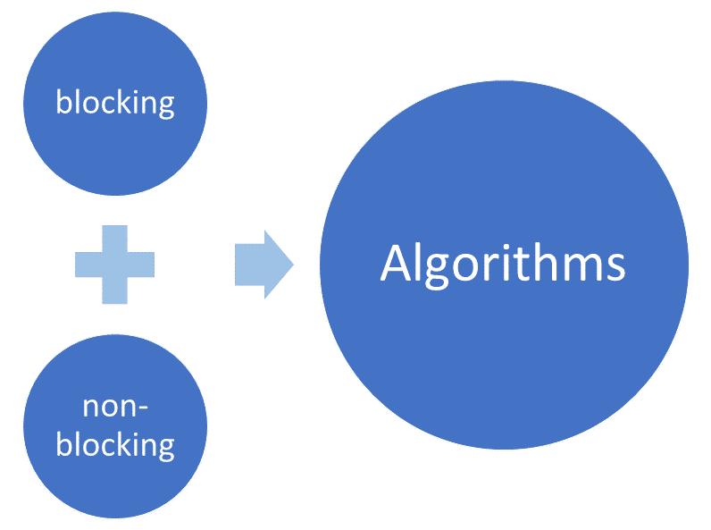 Blockierend und nicht-blockierende Algorithmen