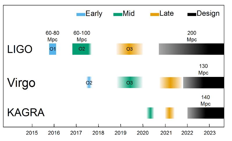 Es wird schon für die nächste Phase nach O3 ab etwa 2021 geplant, mit Empflinglichkeitswerten von bis zu 200 Mpc