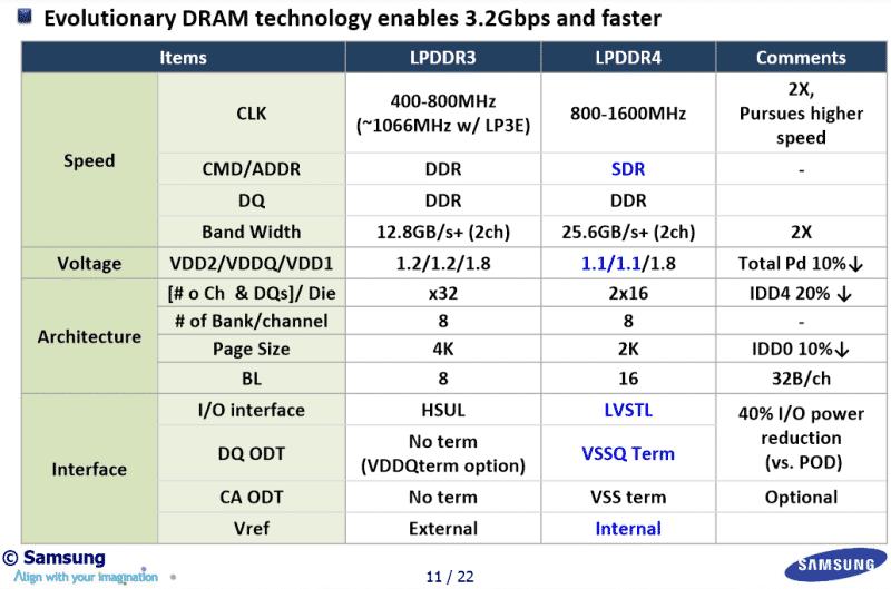 LPDDR4-Tabelle