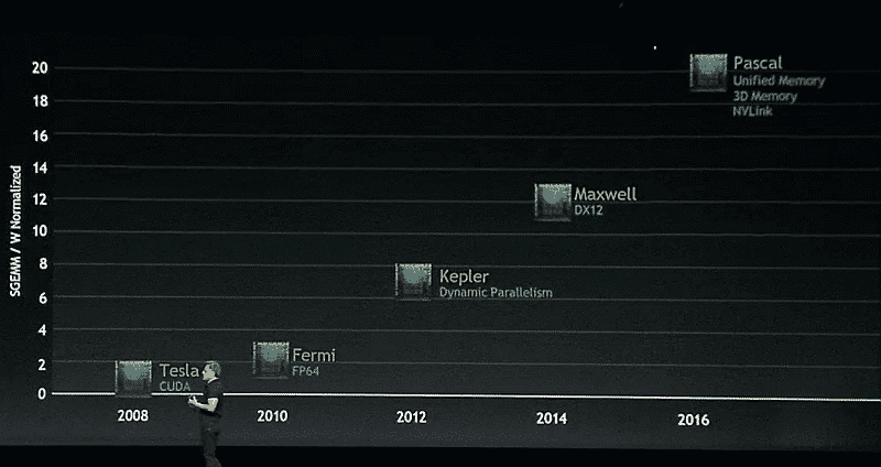 Volta kommt nach Pascal, wahrscheinlich noch vor dem Jahr 2020.