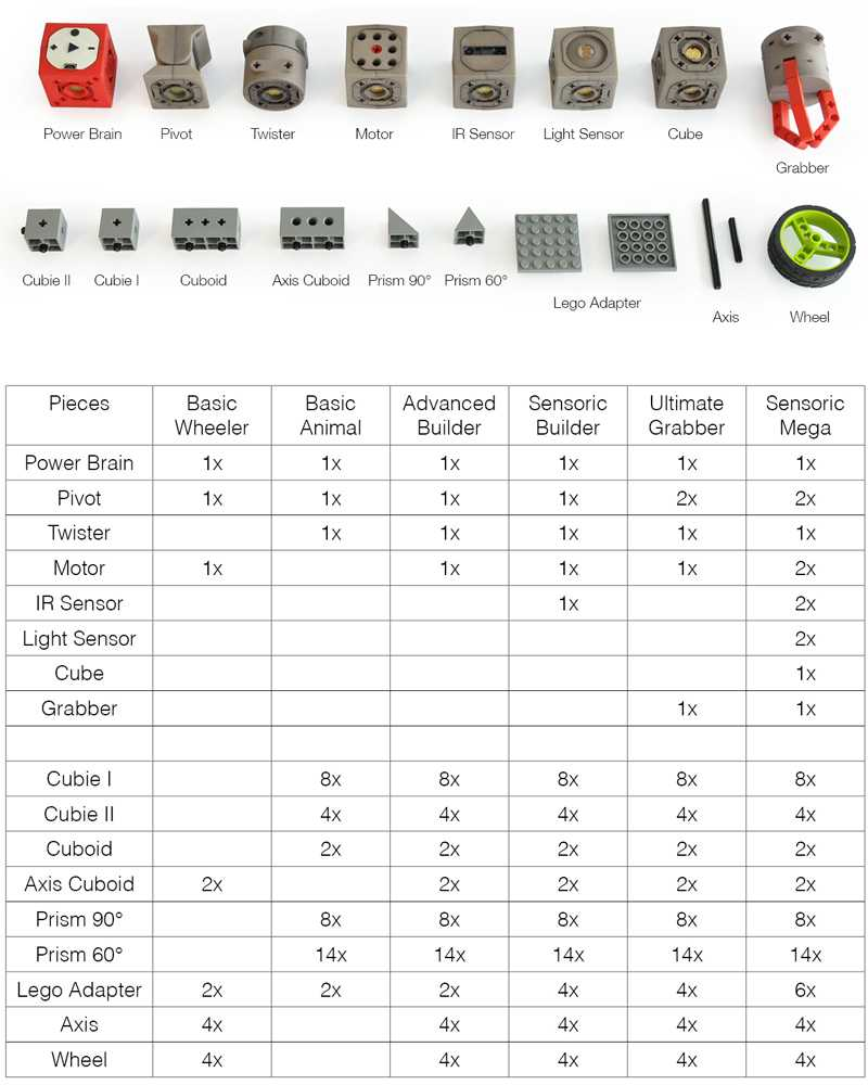 Übersicht über die einzelnen TinkerBot-Baukästen.