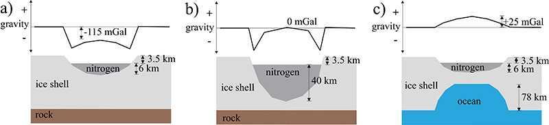 Der Ozean (rechts) ist die beste Erklärung für die Gravitationsanomalie.