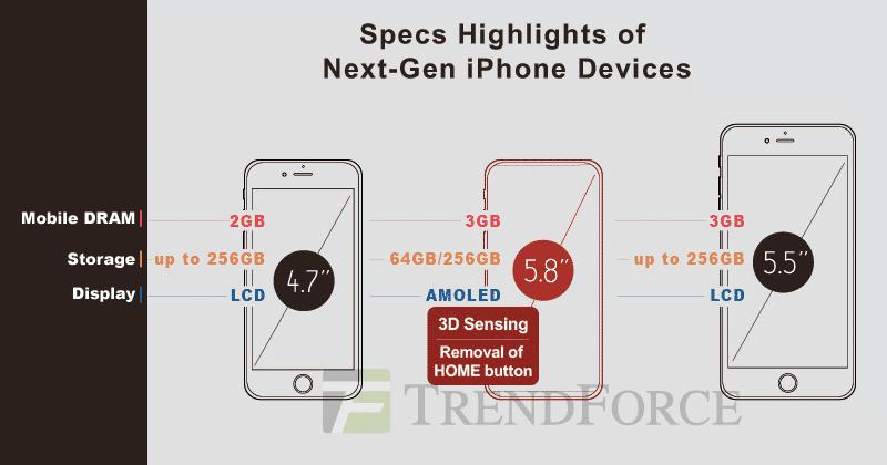 Das von den Marktforschern erwartete iPhone-Lineup für September 2017