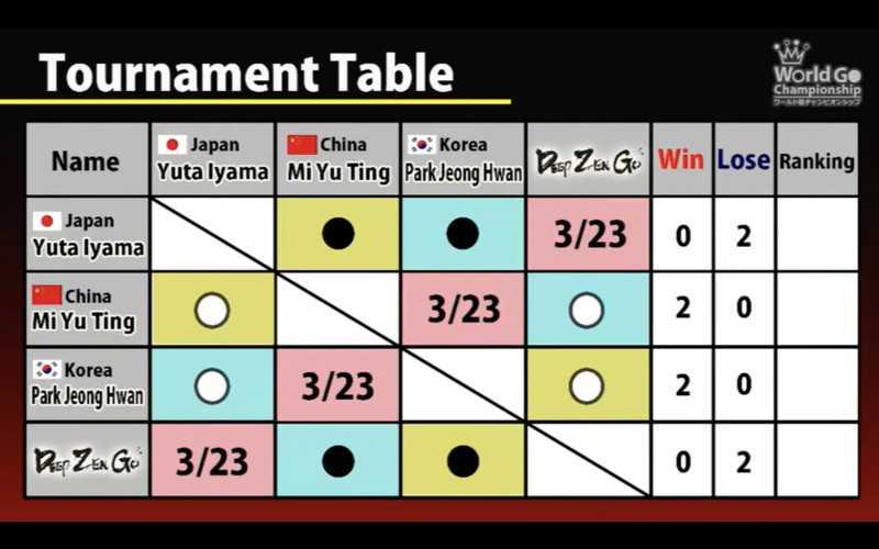 Der Stand nach der zweiten Runde: China und Korea machen den Sieg unter sich aus.