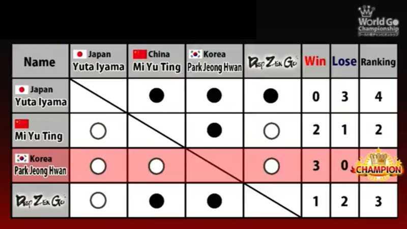 Der Endstand der Go-Weltmeisterschaft in Osaka.