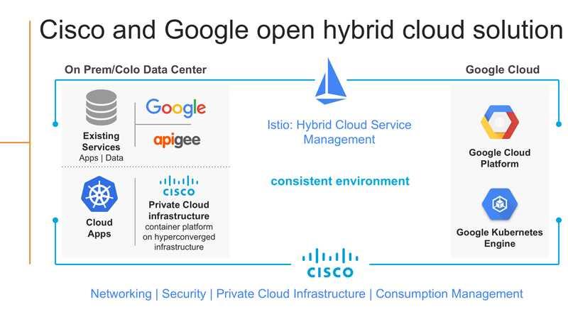 Cisco und Google entwickeln gemeinsam Hybrid-Cloud