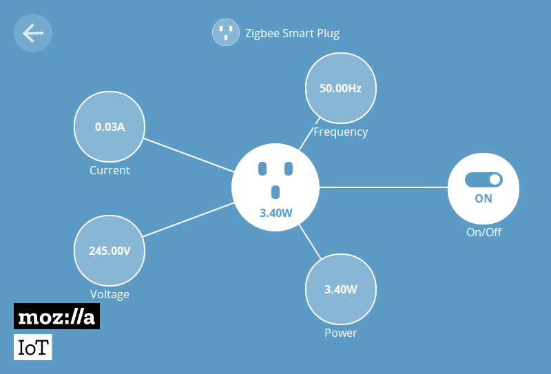 Schema einer Steckdose, zu der weitere Informationen wie Frequenz und Strom angezeigt werden.