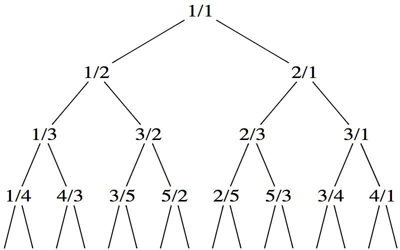 Calkin-Wilf-Baum