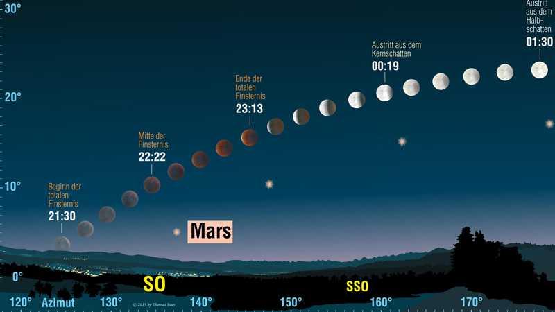 Der Verlauf für Süddeutschland und die Schweiz, wo die Mondfinsternis am besten zu sehen sein wird. Noch besser wird es in Österreich.