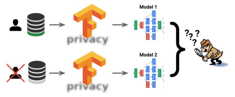 Mit TF Privacy erstellte Modelle sollen sich unabhängig von verwendeten Nutzerdaten nicht voneinander unterscheiden.