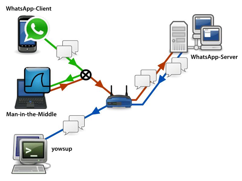 Der Versuchsaufbau: Das Smartphone sendet eine Nachricht an yowsup auf einem Desktop-Rechner. Auf dem Weg zum WhatsApp-Server werden die Daten auf dem Laptop mit Wireshark mitgeschnitten und dann weiter geschickt.
