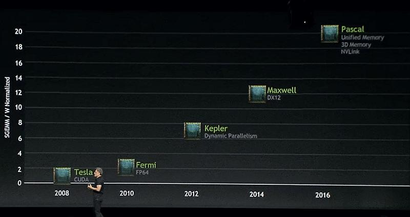 Nvidia Roadmap GTC2014