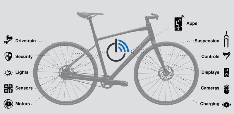 OpenBike will alle elektronischen Komponenten des Fahrrades vernetzen.