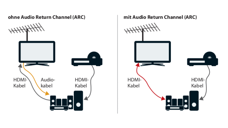 eARC: Immer mehr Hersteller schalten HDMI-Audio-Rückkanal