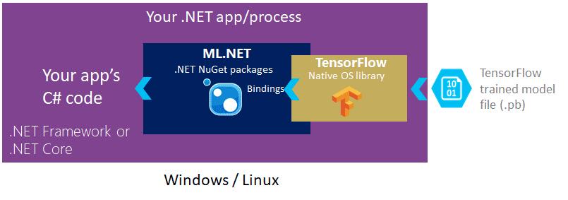 Zugriff via einfacher Referenz: Entwickler können mit ML.NET 0.5 auf ein bereits trainiertes TensorFlow zugreifen. (Bild: Microsoft)