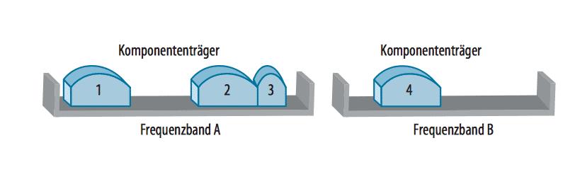 LTE-A-Geräte bündeln zwei bis fünf Träger, und zwar nicht nur, wenn diese im selben Band spektral getrennt sind, sondern selbst dann, wenn sie in verschiedenen Bändern liegen. Die Telekom bündelt in ihrem LTE-A-Feldversuch zwei Träger von je 20 MHz Breite.