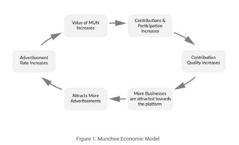 Kreislauf-Diagramm